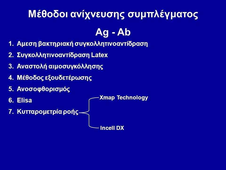 Μέθοδοι ανίχνευσης συμπλέγματος Ag - Ab 1.Αμεση βακτηριακή συγκολλητινοαντίδραση 2.Συγκολλητινοαντίδραση Latex 3.Αναστολή αιμοσυγκόλλησης 4.Μέθοδος εξουδετέρωσης 5.Ανοσοφθορισμός 6.Elisa 7.Κυτταρομετρία ροής Xmap Technology Incell DX