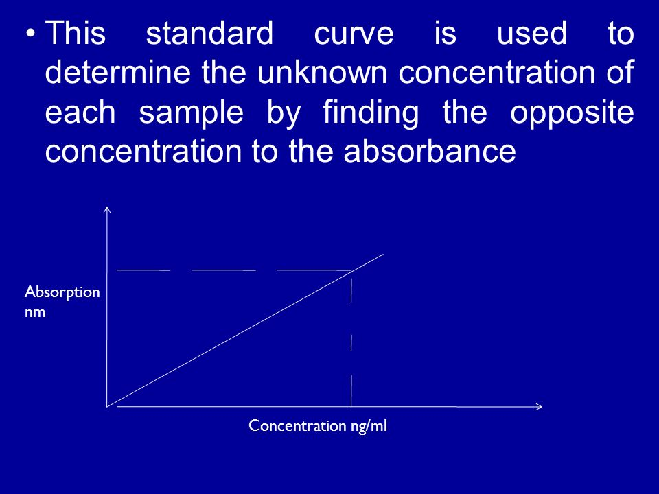 This standard curve is used to determine the unknown concentration of each sample by finding the opposite concentration to the absorbance Concentration ng/ml Absorption nm
