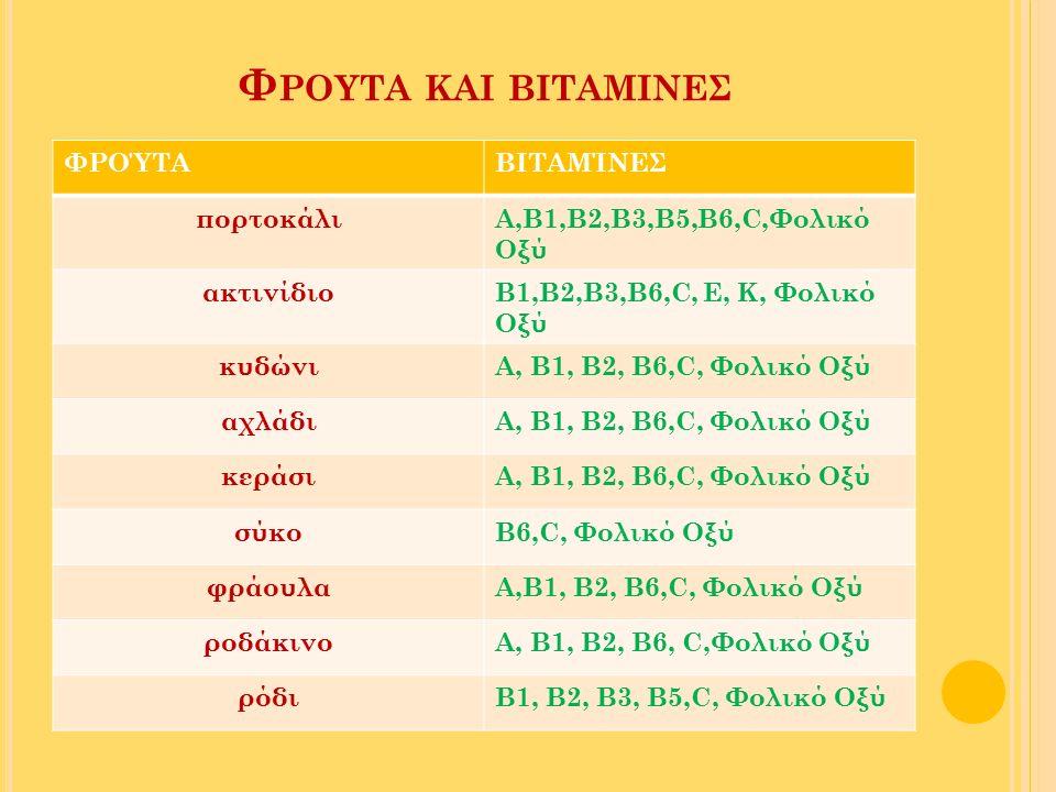 Φ ΡΟΥΤΑ ΚΑΙ ΒΙΤΑΜΙΝΕΣ ΦΡΟΎΤΑΒΙΤΑΜΊΝΕΣ πορτοκάλιΑ,Β1,Β2,Β3,Β5,Β6,C,Φολικό Οξύ ακτινίδιοΒ1,Β2,Β3,Β6,C, Ε, Κ, Φολικό Οξύ κυδώνιΑ, Β1, Β2, Β6,C, Φολικό Οξ