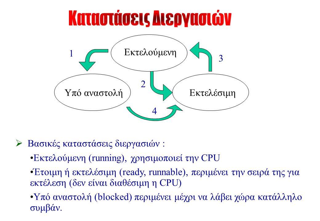 Εκτελούμενη Υπό αναστολήΕκτελέσιμη 1 2 3 4  Βασικές καταστάσεις διεργασιών : Εκτελούμενη (running), χρησιμοποιεί την CPU Έτοιμη ή εκτελέσιμη (ready, runnable), περιμένει την σειρά της για εκτέλεση (δεν είναι διαθέσιμη η CPU) Υπό αναστολή (blocked) περιμένει μέχρι να λάβει χώρα κατάλληλο συμβάν.