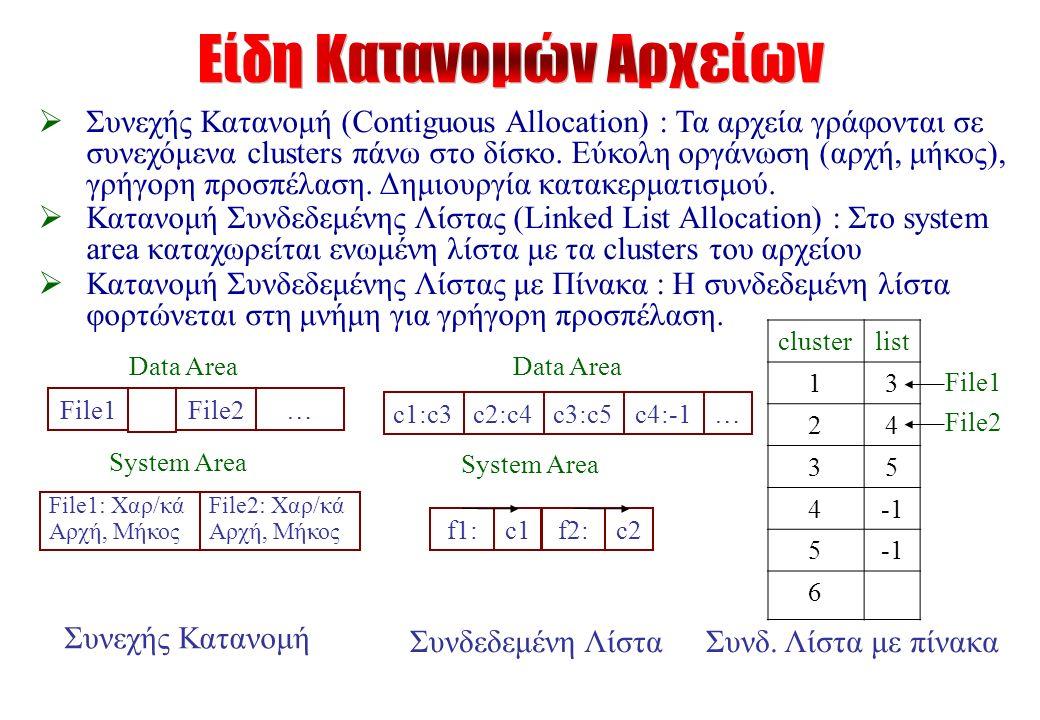  Συνεχής Κατανομή (Contiguous Allocation) : Τα αρχεία γράφονται σε συνεχόμενα clusters πάνω στο δίσκο.