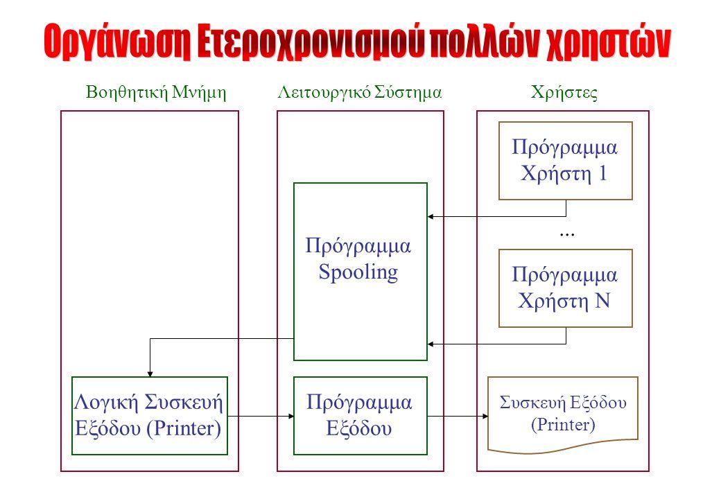 Πρόγραμμα Spooling Πρόγραμμα Εξόδου Συσκευή Εξόδου (Printer) Λογική Συσκευή Εξόδου (Printer) Πρόγραμμα Χρήστη Ν Λειτουργικό ΣύστημαΒοηθητική ΜνήμηΧρήστες Πρόγραμμα Χρήστη 1...