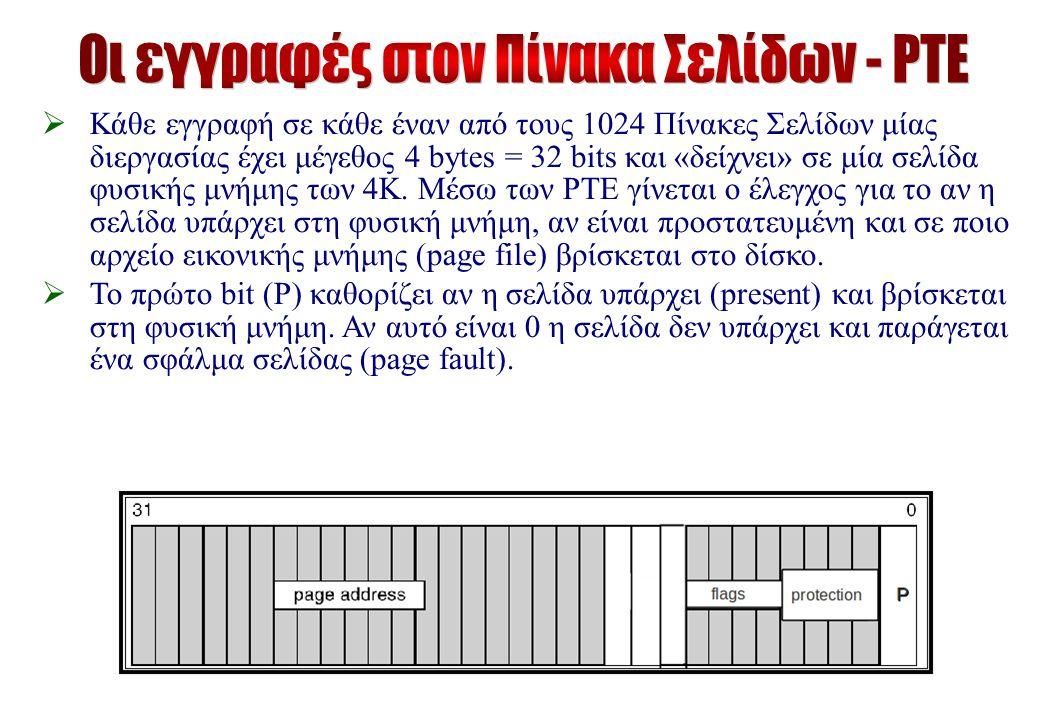  Κάθε εγγραφή σε κάθε έναν από τους 1024 Πίνακες Σελίδων μίας διεργασίας έχει μέγεθος 4 bytes = 32 bits και «δείχνει» σε μία σελίδα φυσικής μνήμης των 4Κ.