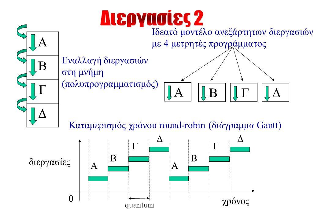 A B Γ Δ Εναλλαγή διεργασιών στη μνήμη (πολυπρογραμματισμός) Α Ιδεατό μοντέλο ανεξάρτητων διεργασιών με 4 μετρητές προγράμματος Β Γ Δ Α Β Γ Δ χρόνος Α Β Γ Δ Καταμερισμός χρόνου round-robin (διάγραμμα Gantt) διεργασίες 0 quantum