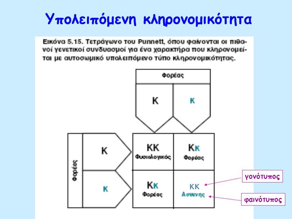 Ο πρώτος νόμος του Mendel (1) Πατρική γενιά. (2) Πρώτη θυγατρική γενιά. (3) Δεύτερη θυγατρική γενιά. Στη δεύτερη θυγατρική γενιά το επικρατές χαρακτηρ