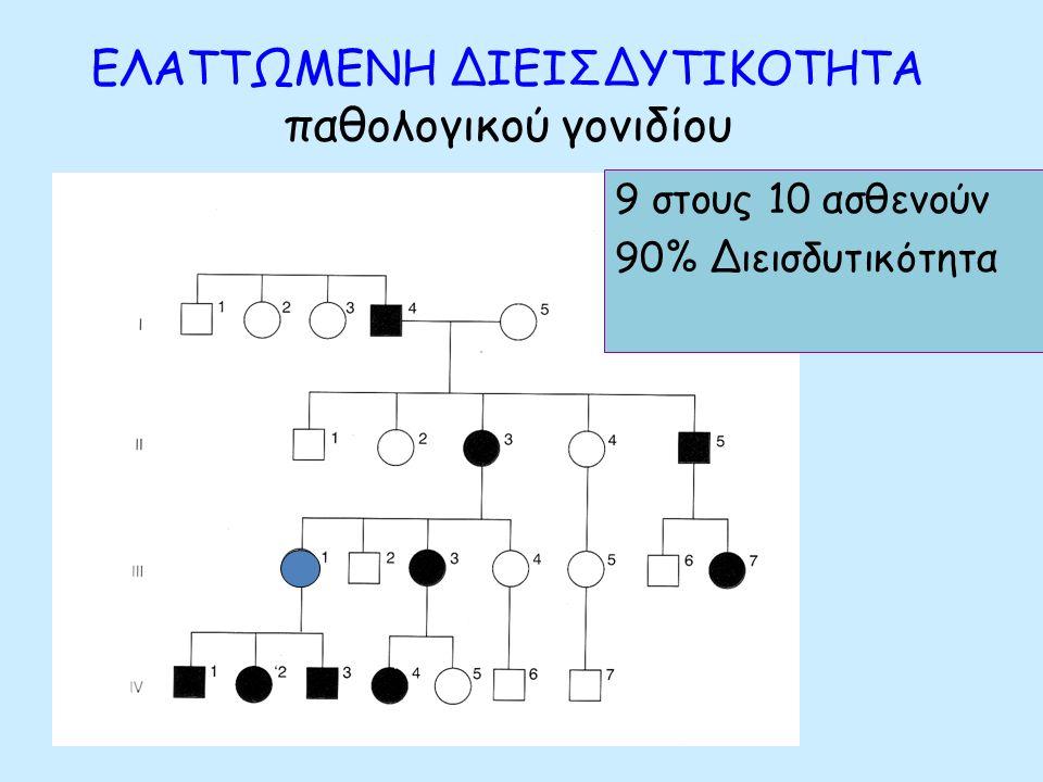 Πλήρης ΔΙΕΙΣΔΥΤΙΚΟΤΗΤΑ (100%) όταν:  Όλα τα ομόζυγα ως προς το υπολειπόμενο γονίδιο άτομα έχουν ίδιο φαινότυπο  Όλα τα ομόζυγα ως προς το επικρατές γονίδιο άτομα έχουν ίδιο συγκεκριμένο φαινότυπο  Όλα τα ετερόζυγα άτομα είναι όμοια