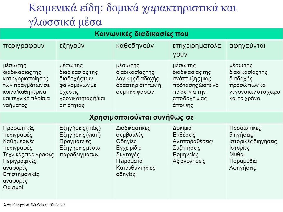 Κειμενικά είδη: δομικά χαρακτηριστικά και γλωσσικά μέσα Κοινωνικές διαδικασίες που περιγράφουνεξηγούνκαθοδηγούνεπιχειρηματολο γούν αφηγούνται μέσω της