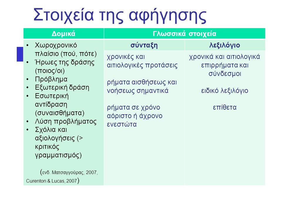 Στοιχεία της αφήγησης ΔομικάΓλωσσικά στοιχεία Χωροχρονικό πλαίσιο (πού, πότε) Ήρωες της δράσης (ποιος/οι) Πρόβλημα Εξωτερική δράση Εσωτερική αντίδραση