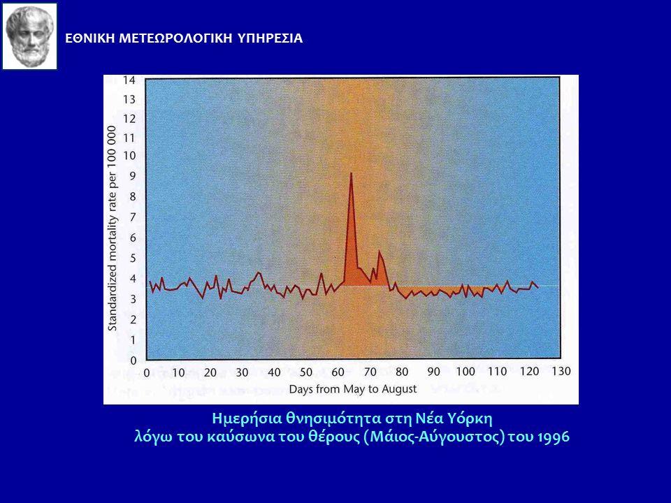 Καύσωνες Υψηλές θερμοκρασίες παρατηρούνται σε πολλές περιοχές του πλανήτη, αλλά οι καύσωνες είναι πιο καταστροφικοί στα μέσα γεωγραφικά πλάτη, όταν γι