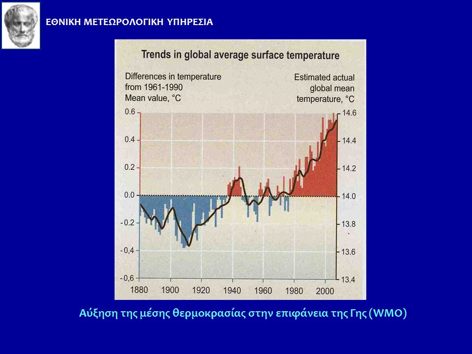 Αύξηση της μέσης θερμοκρασίας στην επιφάνεια της Γης Η αύξηση της θερμοκρασίας είναι γεγονός, επιστημονικά τεκμηριωμένο από: Μετρήσεις της θερμοκρασία