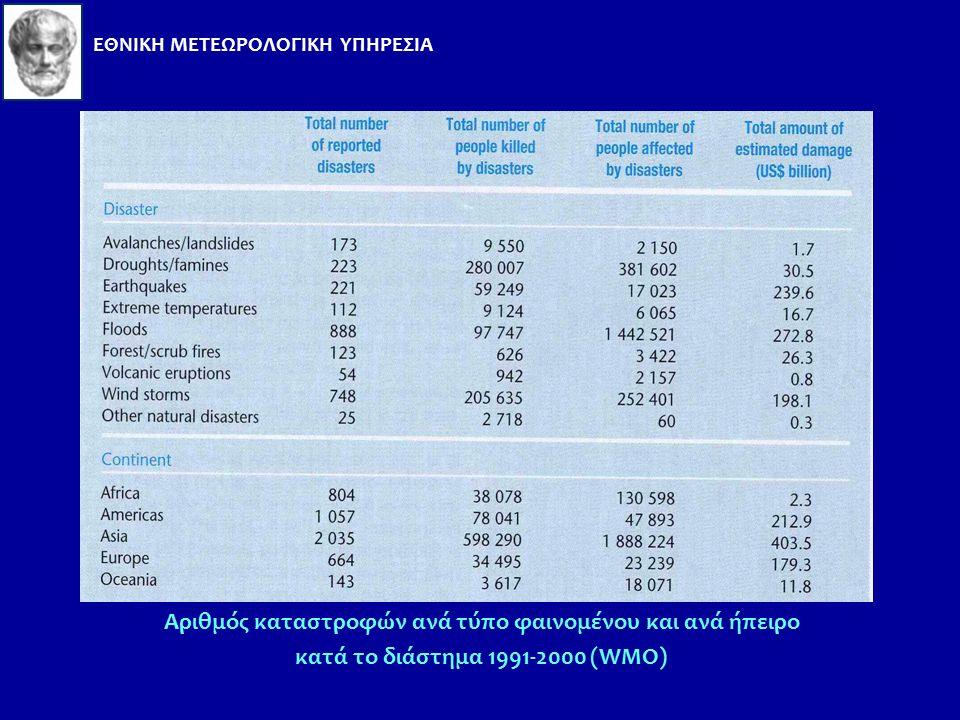 Αριθμός αναφερθέντων καταστροφών κατά την περίοδο 1991-2000 (WMO) ΕΘΝΙΚΗ ΜΕΤΕΩΡΟΛΟΓΙΚΗ ΥΠΗΡΕΣΙΑ