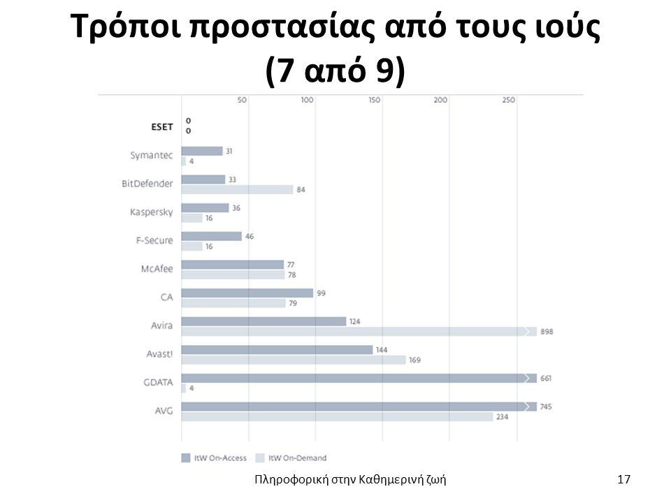 Τρόποι προστασίας από τους ιούς (7 από 9) Πληροφορική στην Καθημερινή ζωή 17