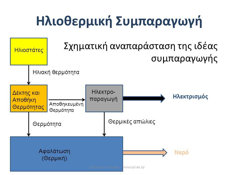 Σχηματική αναπαράσταση της ιδέας συμπαραγωγής Ηλιοστάτες Δέκτης και Αποθήκη Θερμότητας Ηλεκτρο- παραγωγή Αφαλάτωση (Θερμική) Ηλιακή θερμότητα Θερμότητα Αποθηκευμένη Θερμότητα Θερμικές απώλιες Ηλεκτρισμός Νερό Ηλιοθερμική Συμπαραγωγή Ινστιτούτο Κύπρου - www.cyi.ac.cy