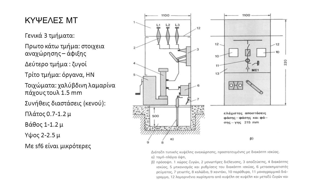 ΚΥΨΕΛΕΣ ΜΤ Γενικά 3 τμήματα: Πρωτο κάτω τμήμα: στοιχεια αναχώρησης – άφιξης Δεύτερο τμήμα : ζυγοί Τρίτο τμήμα: όργανα, ΗΝ Τοιχώματα: χαλύβδινη λαμαρίν