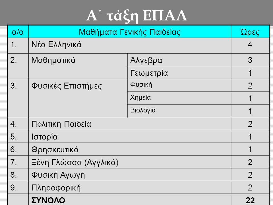 Α΄ τάξη ΕΠΑΛ α/αΜαθήματα Γενικής ΠαιδείαςΏρες 1.Νέα Ελληνικά4 2.ΜαθηματικάΆλγεβρα3 Γεωμετρία1 3.Φυσικές Επιστήμες Φυσική 2 Χημεία 1 Βιολογία 1 4.Πολιτική Παιδεία2 5.Ιστορία1 6.Θρησκευτικά1 7.Ξένη Γλώσσα (Αγγλικά)2 8.Φυσική Αγωγή2 9.Πληροφορική2 ΣΥΝΟΛΟ22