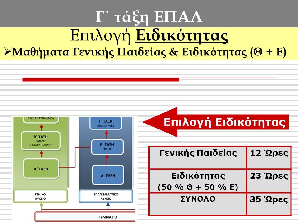 Γ΄ τάξη ΕΠΑΛ Επιλογή Ειδικότητας  Μαθήματα Γενικής Παιδείας & Ειδικότητας (Θ + Ε) Γενικής Παιδείας12 Ώρες Ειδικότητας (50 % Θ + 50 % Ε) 23 Ώρες ΣΥΝΟΛΟ 35 Ώρες Επιλογή Ειδικότητας