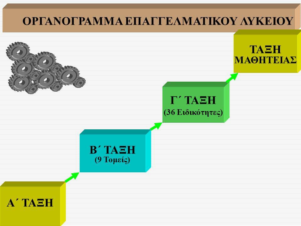 Πρόσβαση στα Α.Τ.Ε.Ι. από ΕΠΑ.Λ. σε Τ.Ε.Ι. με 4 μαθήματα Πανελλαδικές ΕΠΑΛ