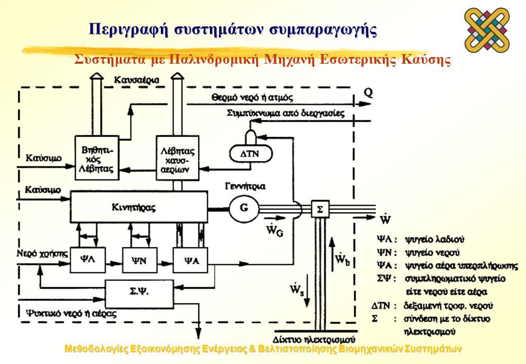 Μεθοδολογίες Εξοικονόμησης Ενέργειας & Βελτιστοποίησης Βιομηχανικών Συστημάτων Συστήματα με Παλινδρομική Μηχανή Εσωτερικής Καύσης Περιγραφή συστημάτων συμπαραγωγής