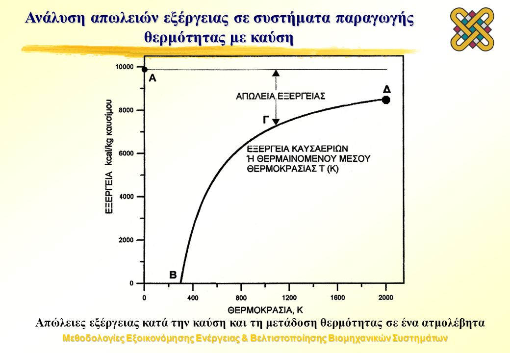 Μεθοδολογίες Εξοικονόμησης Ενέργειας & Βελτιστοποίησης Βιομηχανικών Συστημάτων Απώλειες εξέργειας κατά την καύση και τη μετάδοση θερμότητας σε ένα ατμολέβητα Ανάλυση απωλειών εξέργειας σε συστήματα παραγωγής θερμότητας με καύση