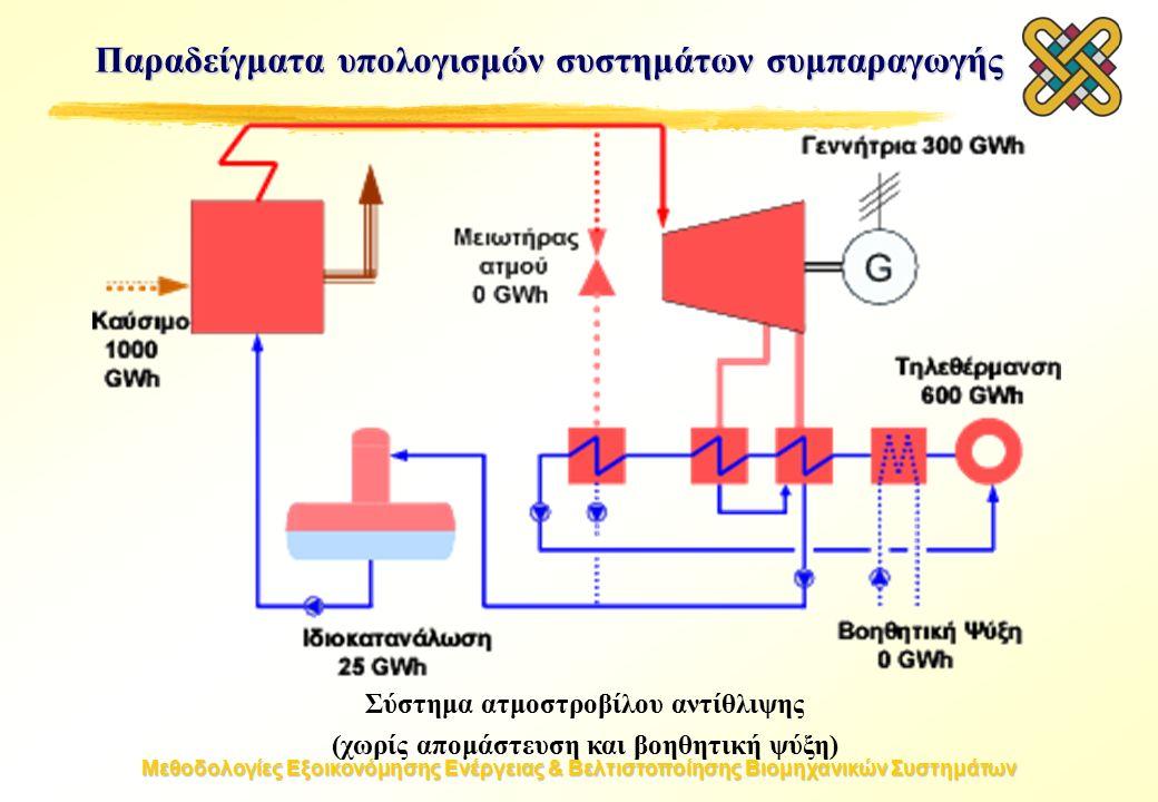 Μεθοδολογίες Εξοικονόμησης Ενέργειας & Βελτιστοποίησης Βιομηχανικών Συστημάτων Σύστημα ατμοστροβίλου αντίθλιψης (χωρίς απομάστευση και βοηθητική ψύξη) Παραδείγματα υπολογισμών συστημάτων συμπαραγωγής