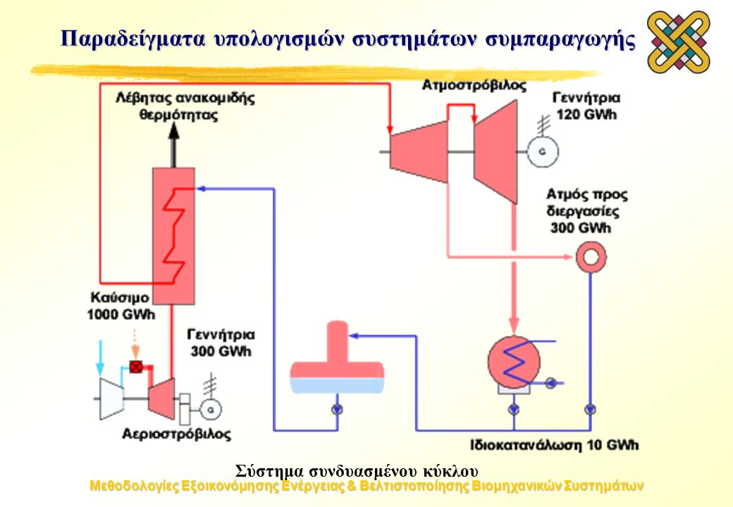 Μεθοδολογίες Εξοικονόμησης Ενέργειας & Βελτιστοποίησης Βιομηχανικών Συστημάτων Σύστημα συνδυασμένου κύκλου Παραδείγματα υπολογισμών συστημάτων συμπαραγωγής