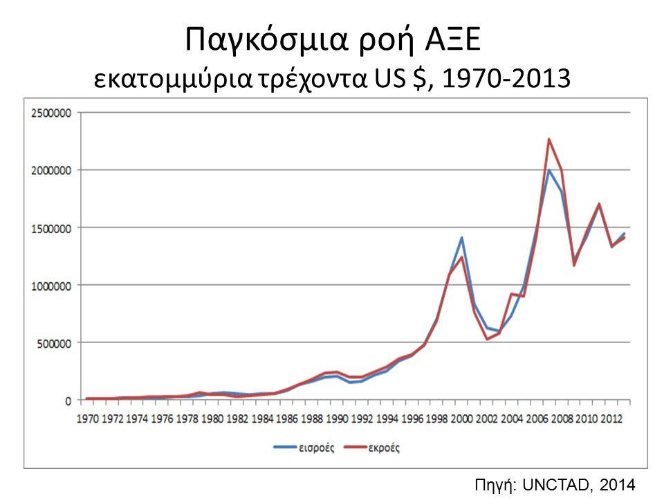 Παγκόσμια ροή ΑΞΕ εκατομμύρια τρέχοντα US $, 1970-2013 Πηγή: UNCTAD, 2014