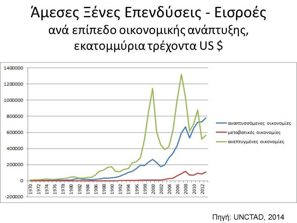 Άμεσες Ξένες Επενδύσεις - Εισροές ανά επίπεδο οικονομικής ανάπτυξης, εκατομμύρια τρέχοντα US $ Πηγή: UNCTAD, 2014