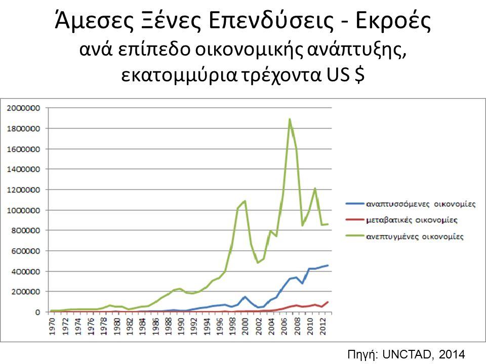 Άμεσες Ξένες Επενδύσεις - Εκροές ανά επίπεδο οικονομικής ανάπτυξης, εκατομμύρια τρέχοντα US $ Πηγή: UNCTAD, 2014