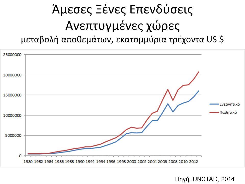 Άμεσες Ξένες Επενδύσεις Ανεπτυγμένες χώρες μεταβολή αποθεμάτων, εκατομμύρια τρέχοντα US $ Πηγή: UNCTAD, 2014