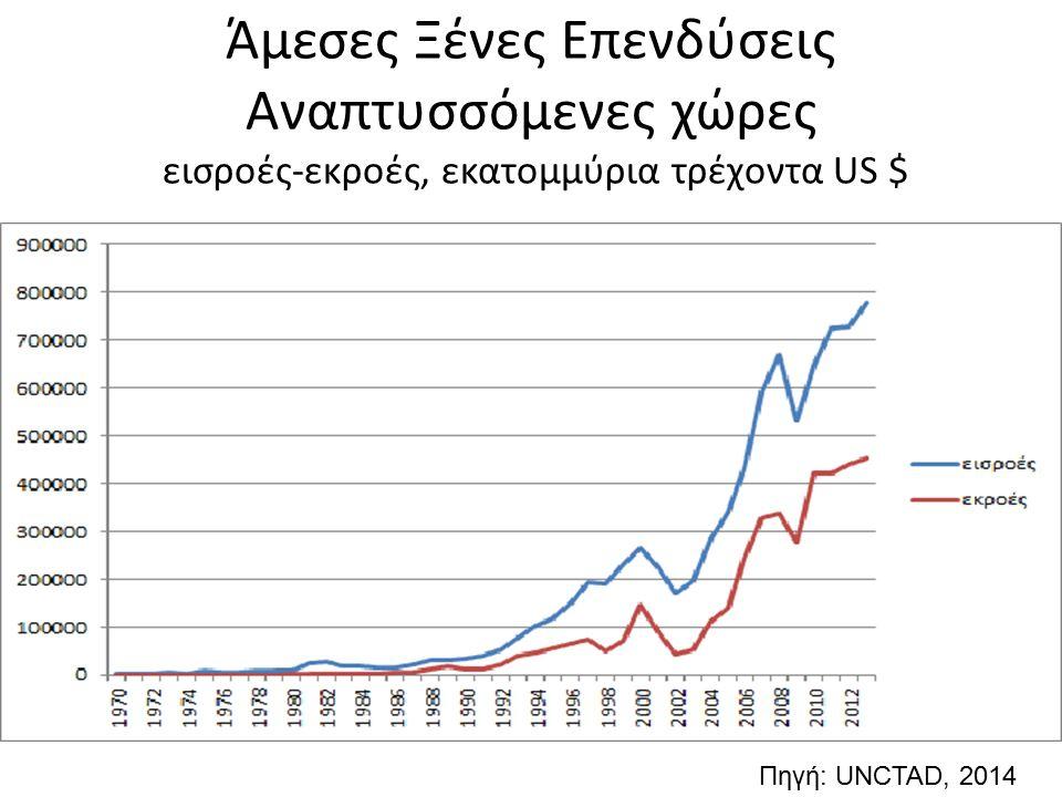 Άμεσες Ξένες Επενδύσεις Αναπτυσσόμενες χώρες εισροές-εκροές, εκατομμύρια τρέχοντα US $ Πηγή: UNCTAD, 2014