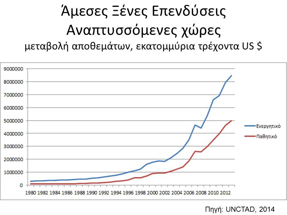 Άμεσες Ξένες Επενδύσεις Αναπτυσσόμενες χώρες μεταβολή αποθεμάτων, εκατομμύρια τρέχοντα US $ Πηγή: UNCTAD, 2014