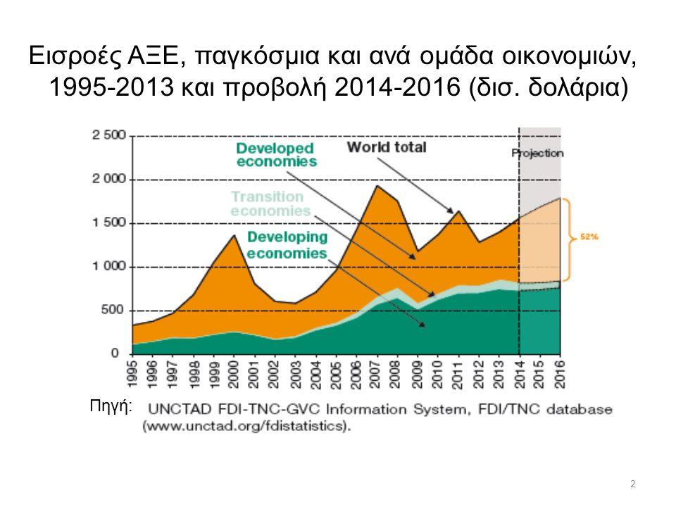 2 Εισροές ΑΞΕ, παγκόσμια και ανά ομάδα οικονομιών, 1995-2013 και προβολή 2014-2016 (δισ.