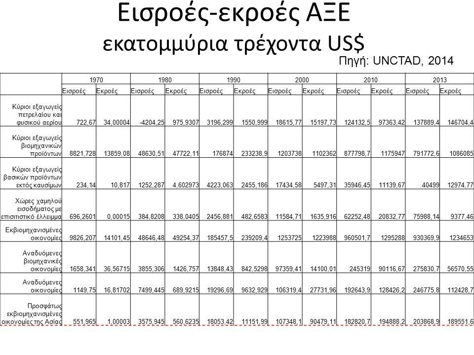Πηγή: UNCTAD, 2014 197019801990200020102013 ΕισροέςΕκροέςΕισροέςΕκροέςΕισροέςΕκροέςΕισροέςΕκροέςΕισροέςΕκροέςΕισροέςΕκροές Κύριοι εξαγωγείς πετρελαίου και φυσικού αερίου722,6734,00004-4204,25975,93073196,2991550,99918615,7715197,73124132,597363,42137889,4146704,4 Κύριοι εξαγωγείς βιομηχανικών προϊόντων8821,72813859,0848630,5147722,11176874233238,912037381102362877798,71175947791772,61086085 Κύριοι εξαγωγείς βασικών προϊόντων εκτός καυσίμων234,1410,8171252,2874,6029734223,0632455,18617434,585497,3135946,4511139,674049912974,77 Χώρες χαμηλού εισοδήματος με επισιτιστικό έλλειμμα696,26010,00015384,8208338,04052456,881482,658311584,711635,91662252,4820832,7775988,149377,46 Εκβιομηχανισμένες οικονομίες9826,20714101,4548646,4849254,37185457,5239209,412537251223988960501,71295288930369,91234653 Αναδυόμενες βιομηχανικές οικονομίες1658,34136,567153855,3061426,75713848,43842,529897359,4114100,0124531990116,67275830,756570,55 Αναδυόμενες οικονομίες1149,7516,817027499,445689,921519296,699632,929106319,427731,96192643,9128426,2246775,8112428,7 Προσφάτως εκβιομηχανισμένες οικονομίες της Ασίας551,9651,000033575,945560,623518053,4211151,99107348,190479,11182820,7194888,2203868,9189551,6 Εισροές-εκροές ΑΞΕ εκατομμύρια τρέχοντα US$