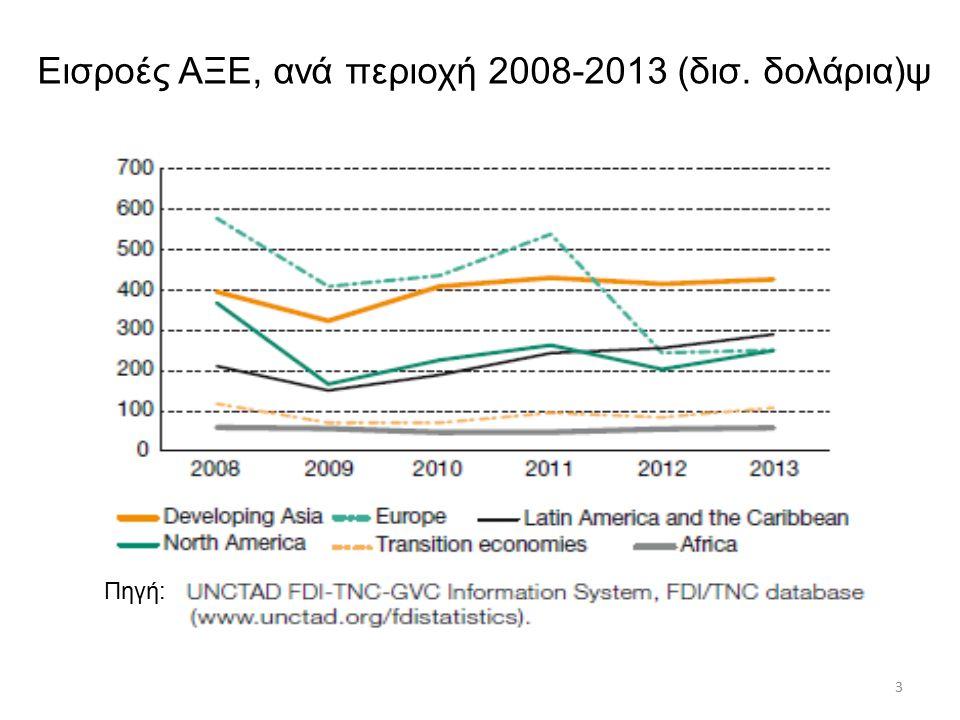 Άμεσες Ξένες Επενδύσεις Ανεπτυγμένες χώρες εισροές-εκροές, εκατομμύρια τρέχοντα US $ Πηγή: UNCTAD, 2014