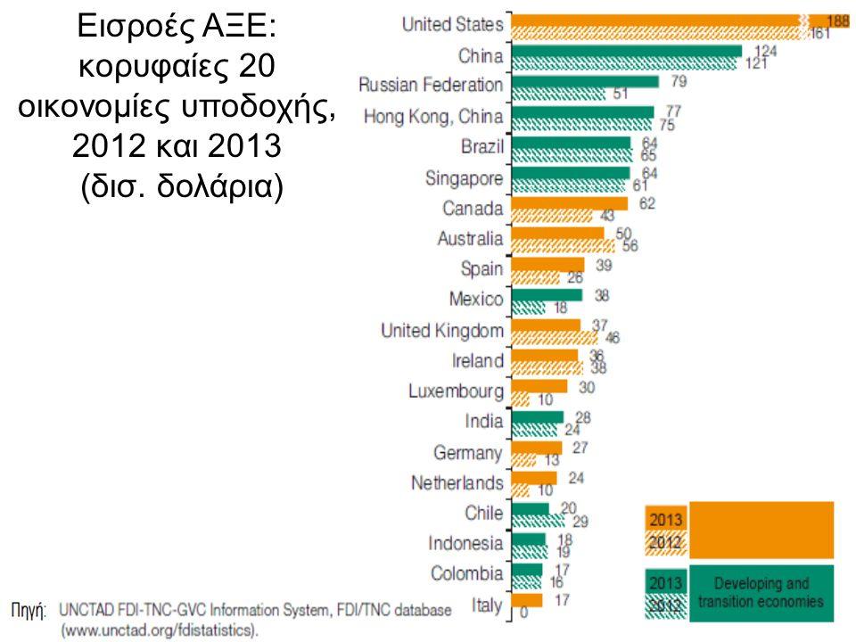 5 Εισροές ΑΞΕ σε επιλεγμένες περιφερειακές και διαπεριφερειακές ομάδες, μέσος 2005-2007, 2008-2013 (δισ.