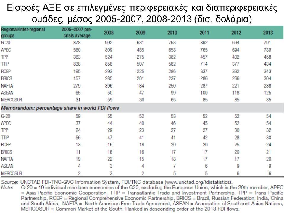 6 Πηγή: Μερίδιο εκροών ΑΞΕ ανά ομάδα οικονομιών, 1999-2013,(ποσοστό)