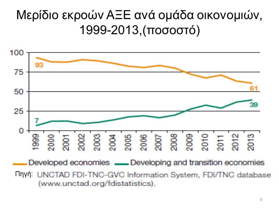 Άμεσες Ξένες Επενδύσεις Μεταβατικές χώρες μεταβολή αποθεμάτων, εκατομμύρια τρέχοντα US $ Πηγή: UNCTAD, 2014