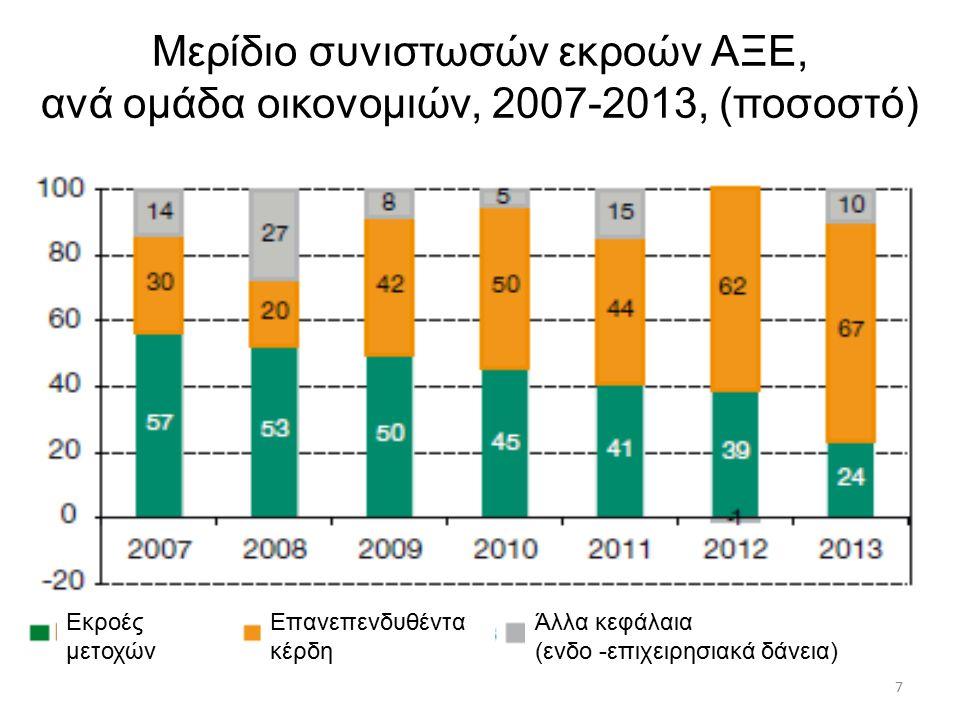 7 Μερίδιο συνιστωσών εκροών ΑΞΕ, ανά ομάδα οικονομιών, 2007-2013, (ποσοστό) Εκροές μετοχών Επανεπενδυθέντα κέρδη Άλλα κεφάλαια (ενδο -επιχειρησιακά δάνεια)