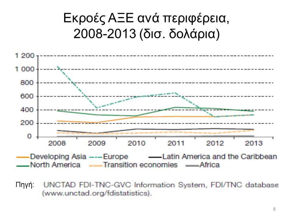 Ο Νότος Οι φτωχότερες λιγότερο αναπτυγμένες χώρες συναντούν δυσκολίες να προσελκύσουν άμεσες ξένες επενδύσεις Πίεση από τα προγράμματα δανείων δομικών προσαρμογών του ΔΝΤ και της Παγκόσμιας Τράπεζας Χαμηλά επίπεδα οικονομικής μεγέθυνσης, κοινωνικές συγκρούσεις, πολιτικές κρίσεις και υψηλά επίπεδα χρέους  συντριπτικές επιπτώσεις στις εισροές Αφρική: όγκος ξένων επενδύσεων υποχώρησε από το 4,6% το 1980 στο 2,5% το 2004 69