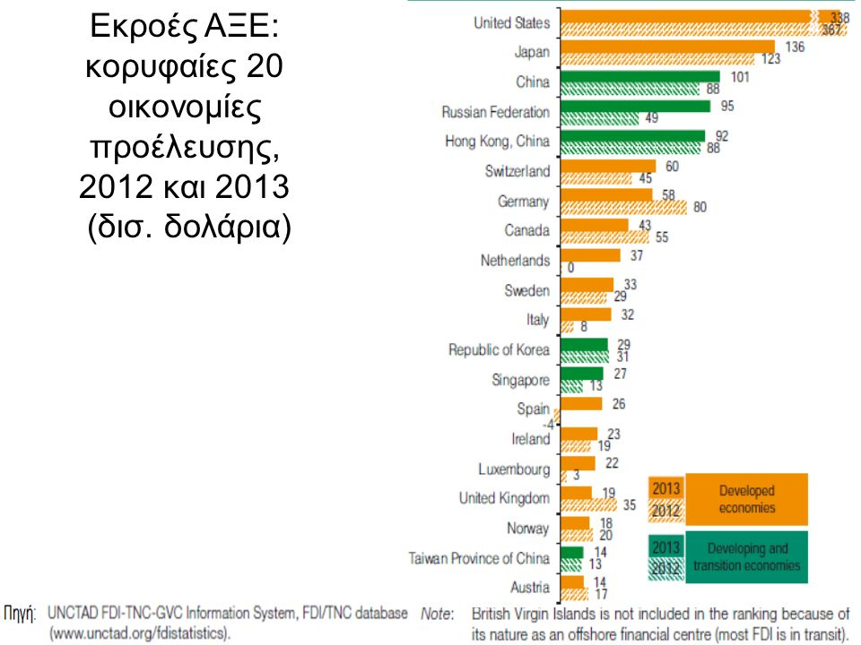 9 Εκροές ΑΞΕ: κορυφαίες 20 οικονομίες προέλευσης, 2012 και 2013 (δισ. δολάρια)
