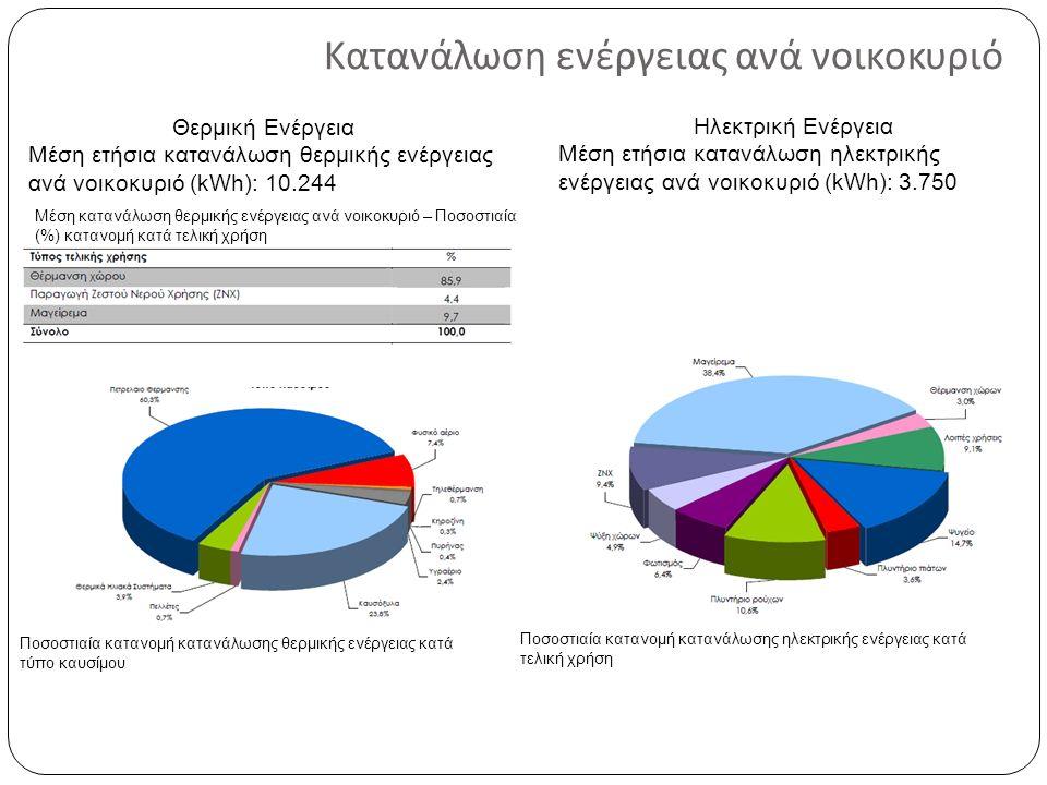 Κατανάλωση ενέργειας ανά νοικοκυριό Θερμική Ενέργεια Μέση ετήσια κατανάλωση θερμικής ενέργειας ανά νοικοκυριό (kWh): 10.244 Ηλεκτρική Ενέργεια Μέση ετήσια κατανάλωση ηλεκτρικής ενέργειας ανά νοικοκυριό (kWh): 3.750 Ποσοστιαία κατανομή κατανάλωσης ηλεκτρικής ενέργειας κατά τελική χρήση Μέση κατανάλωση θερμικής ενέργειας ανά νοικοκυριό – Ποσοστιαία (%) κατανομή κατά τελική χρήση Ποσοστιαία κατανομή κατανάλωσης θερμικής ενέργειας κατά τύπο καυσίμου