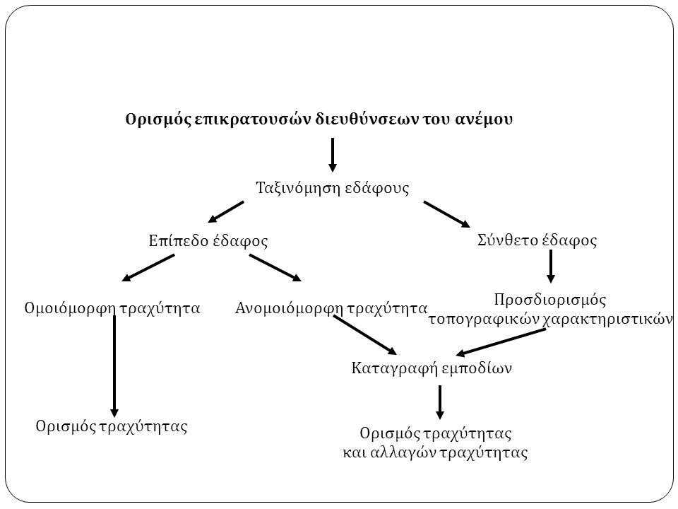 Ορισμός επικρατουσών διευθύνσεων του ανέμου Ταξινόμηση εδάφους Επίπεδο έδαφος Ομοιόμορφη τραχύτηταΑνομοιόμορφη τραχύτητα Σύνθετο έδαφος Καταγραφή εμποδίων Ορισμός τραχύτητας και αλλαγών τραχύτητας Ορισμός τραχύτητας Προσδιορισμός τοπογραφικών χαρακτηριστικών