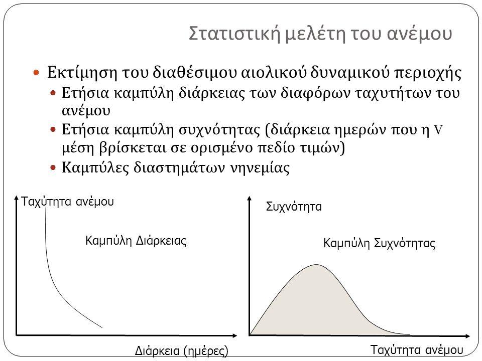 Στατιστική μελέτη του ανέμου Εκτίμηση του διαθέσιμου αιολικού δυναμικού περιοχής Ετήσια καμπύλη διάρκειας των διαφόρων ταχυτήτων του ανέμου Ετήσια καμπύλη συχνότητας ( διάρκεια ημερών που η V μέση βρίσκεται σε ορισμένο πεδίο τιμών ) Καμπύλες διαστημάτων νηνεμίας Ταχύτητα ανέμου Διάρκεια (ημέρες) Καμπύλη Διάρκειας Ταχύτητα ανέμου Συχνότητα Καμπύλη Συχνότητας