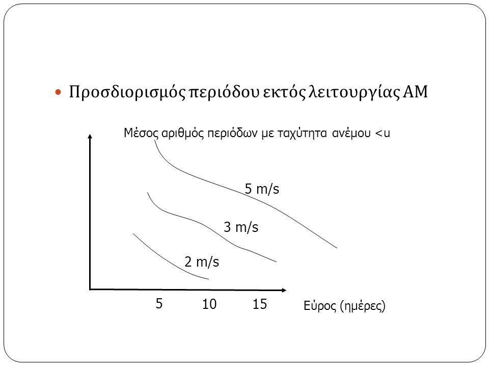 Προσδιορισμός περιόδου εκτός λειτουργίας ΑΜ Μέσος αριθμός περιόδων με ταχύτητα ανέμου <u Εύρος (ημέρες) 5 m/s 3 m/s 2 m/s 5 1015