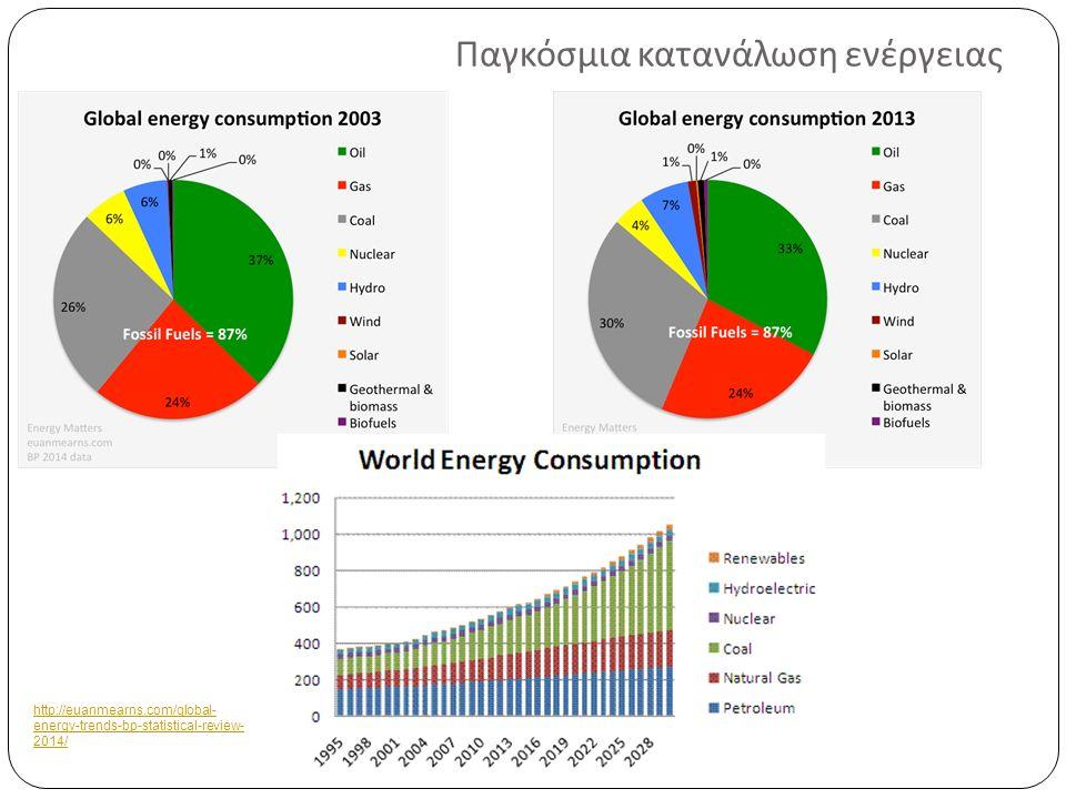 ΒΙΟΜΑΖΑ Ηλιακή ενέργεια που δεσμεύεται από τον φυτικό κόσμο δια μέσου της διαδικασίας της φωτοσύνθεσης ( μη διακοπτόμενη και με μικρότερο κόστος συλλογής ) Νερό + Διοξείδιο του άνθρακα + Ηλιακή ενέργεια ( φωτόνια ) + Ανόργανα στοιχεία ⇒ Βιομάζα + Οξυγόνο Ύλη με οργανική προέλευση ( υδρογόνο, οξυγόνο και άνθρακα στην αναλογία που βρίσκονται στους υδρογονάνθρακες [(CH 2 0) x ])