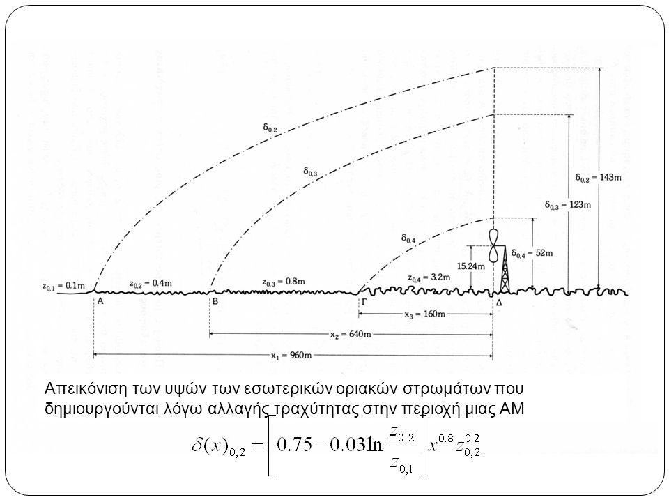 Απε Απεικόνιση των υψών των εσωτερικών οριακών στρωμάτων που δημιουργούνται λόγω αλλαγής τραχύτητας στην περιοχή μιας ΑΜ