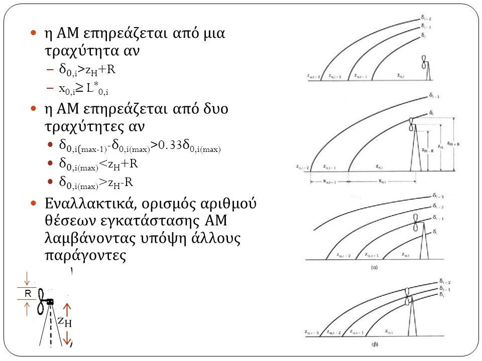 η ΑΜ επηρεάζεται από μια τραχύτητα αν – δ 0,i >z H +R – x 0,i ≥ L * 0,i η ΑΜ επηρεάζεται από δυο τραχύτητες αν δ 0,i(max-1) - δ 0,i(max) >0.33 δ 0,i(max) δ 0,i(max) <z H +R δ 0,i(max) >z H -R Εναλλακτικά, ορισμός αριθμού θέσεων εγκατάστασης ΑΜ λαμβάνοντας υπόψη άλλους παράγοντες R