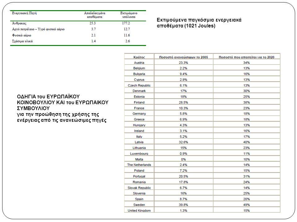 ΟΔΗΓΙΑ του ΕΥΡΩΠΑΪΚΟΥ ΚΟΙΝΟΒΟΥΛΙΟΥ ΚΑΙ του ΕΥΡΩΠΑΙΚΟΥ ΣΥΜΒΟΥΛΙΟΥ για την προώθηση της χρήσης της ενέργειας από τις ανανεώσιμες πηγές Εκτιμούμενα παγκόσμια ενεργειακά αποθέματα (1021 Joules)