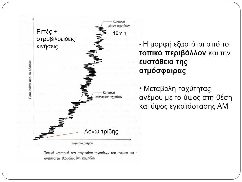 Ριπές + στροβιλοειδείς κινήσεις Η μορφή εξαρτάται από το τοπικό περιβάλλον και την ευστάθεια της ατμόσφαιρας Μεταβολή ταχύτητας ανέμου με το ύψος στη θέση και ύψος εγκατάστασης ΑΜ Λόγω τριβής 10min
