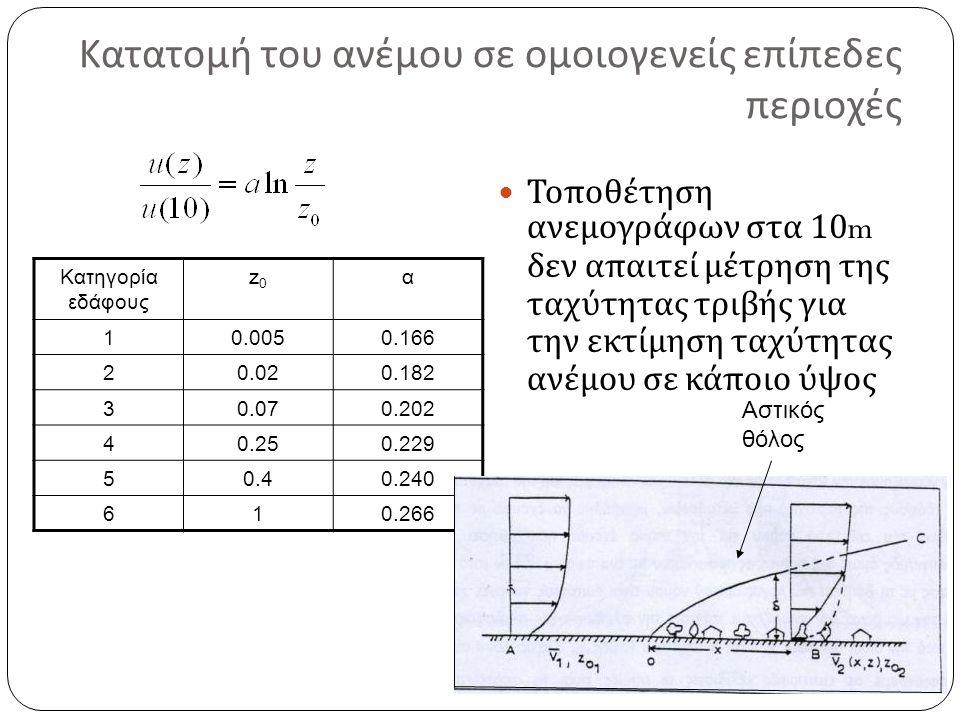 Κατατομή του ανέμου σε ομοιογενείς επίπεδες περιοχές Κατηγορία εδάφους z0z0 α 10.0050.166 20.020.182 30.070.202 40.250.229 50.40.240 610.266 Τοποθέτηση ανεμογράφων στα 10m δεν απαιτεί μέτρηση της ταχύτητας τριβής για την εκτίμηση ταχύτητας ανέμου σε κάποιο ύψος Αστικός θόλος